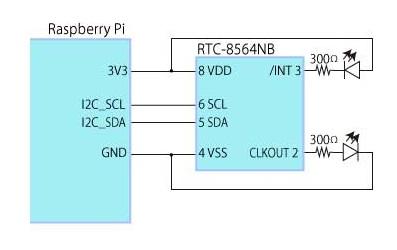 Raspberry PIとRTCの接続図