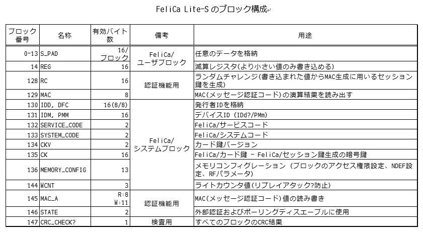 FeliCa Lite-Sのブロック構成