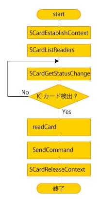 PC/SC APIを使用した制御