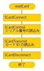 PC/SC APIを使用したICカードのシリアル番号の読み取り