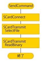 PC/SC APIを使用したSuicaカードの利用履歴の読み取り