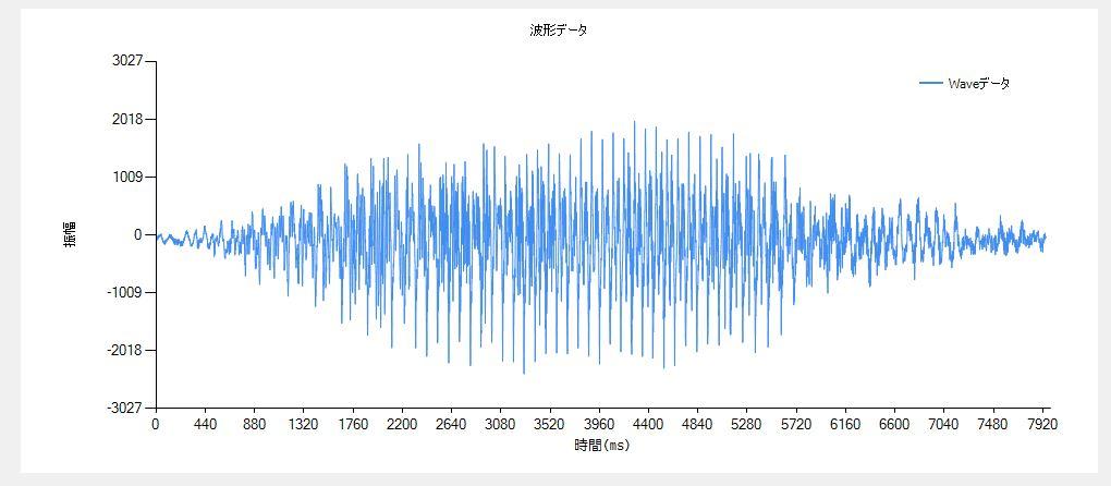 Waveファイルの波形表示