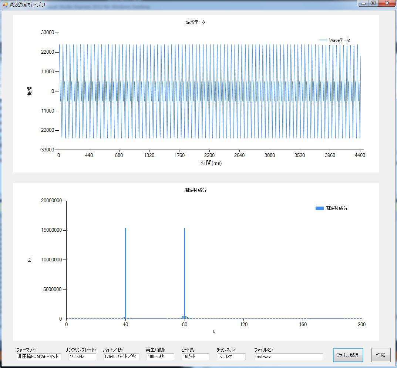 C#によるWaveデータのFFT処理