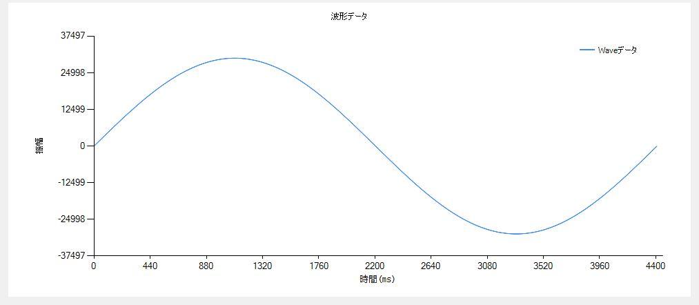 周波数10Hzで100msのWaveファイルの表示