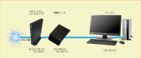 ADSL/無線ルータ接続図