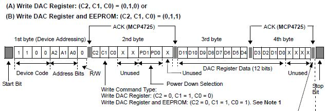 DAC Registerの書き込み形式