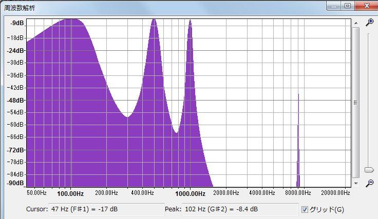 FIRディジタルフィルタ後の波形のFFT処理